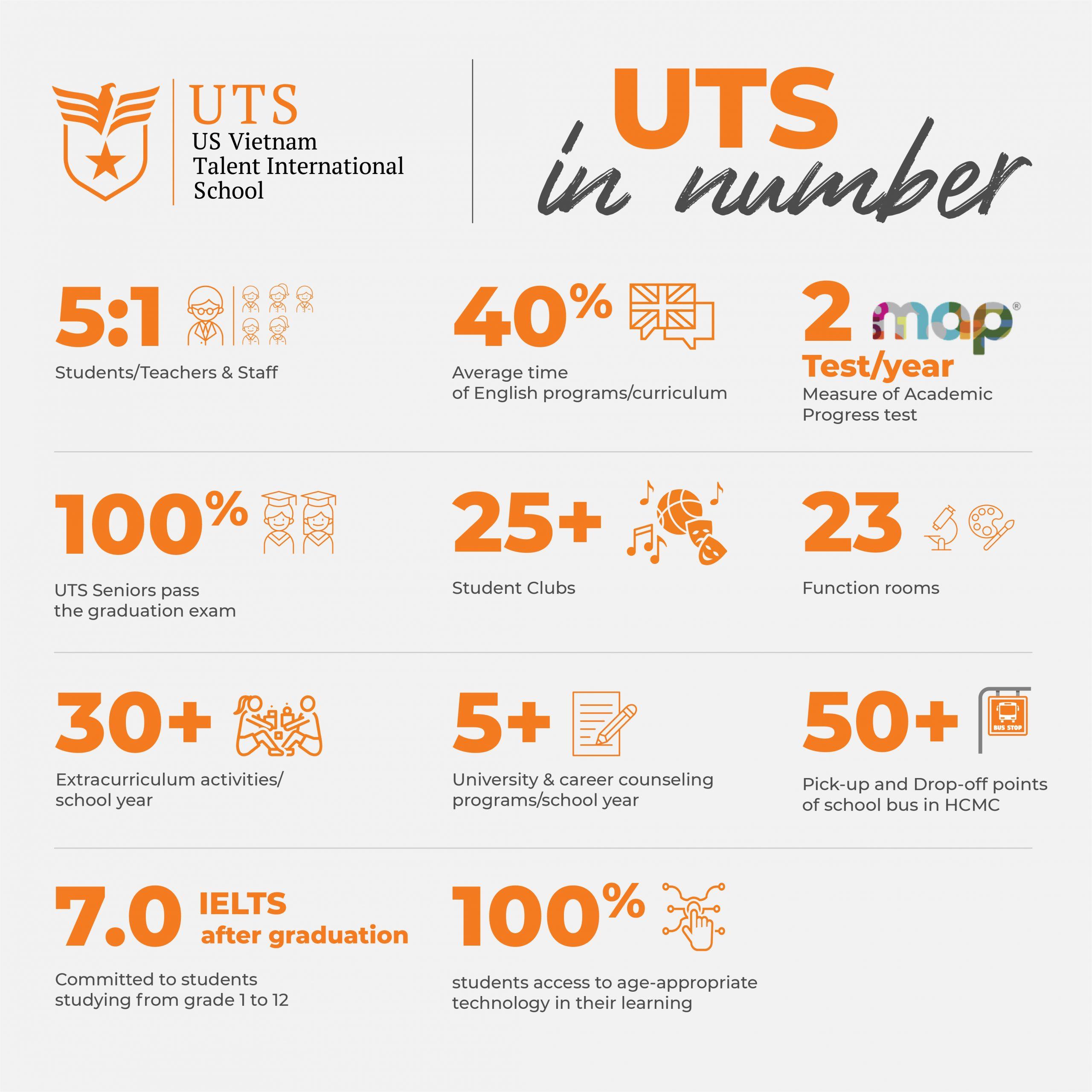 UTS và những con số biết nói